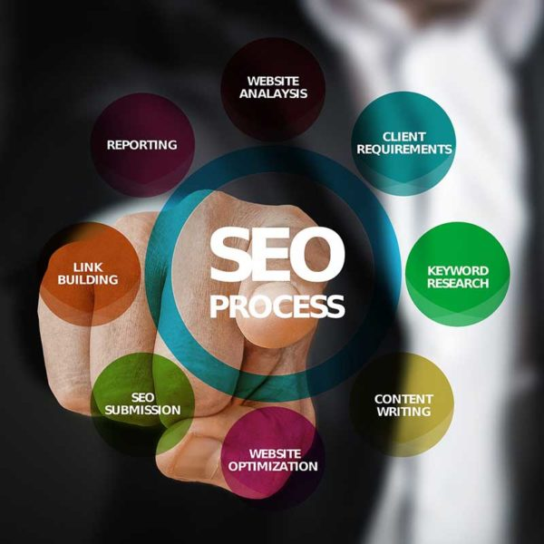 SEO Planning & Strategy