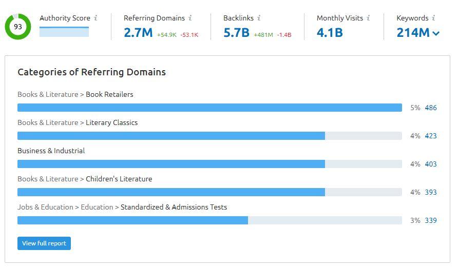 backlinks analytics report